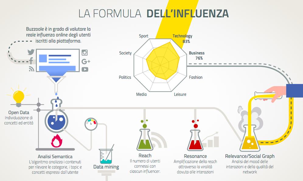Formula influenza BuzZoole