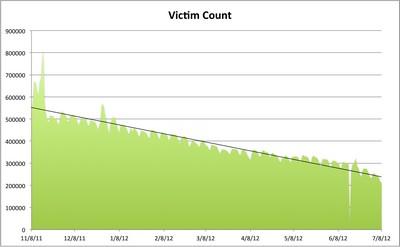 Diffusione del virus DNSCharger a luglio 2012