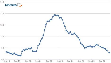 Google+: dati di traffico elaborati da Chitika