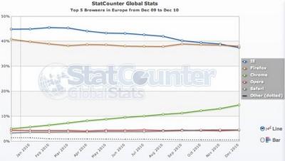 Grafico StatCounter: Firefox sorpassa Explorer