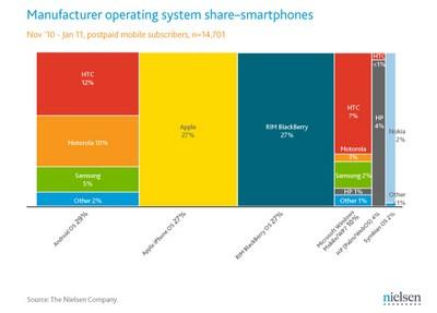 Smartphone Android re di vendite, secondo Nielsen