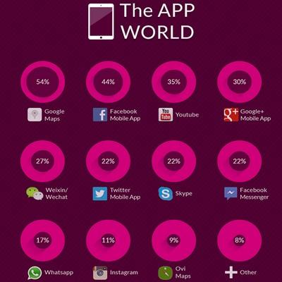 GlobalWebIndex, le 10 app più usate al mondo