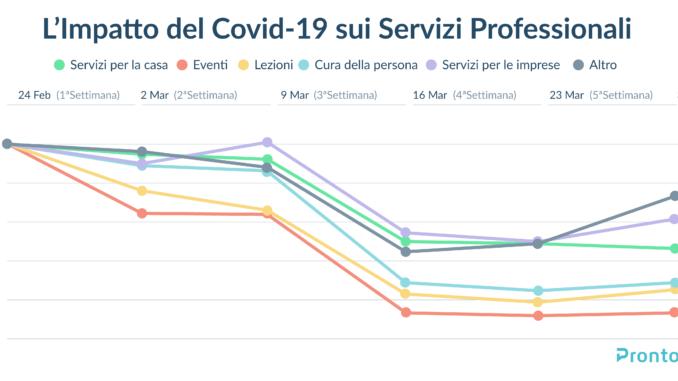 Coronavirus: l'impatto delle misure di contenimento sul mercato dei servizi professionali
